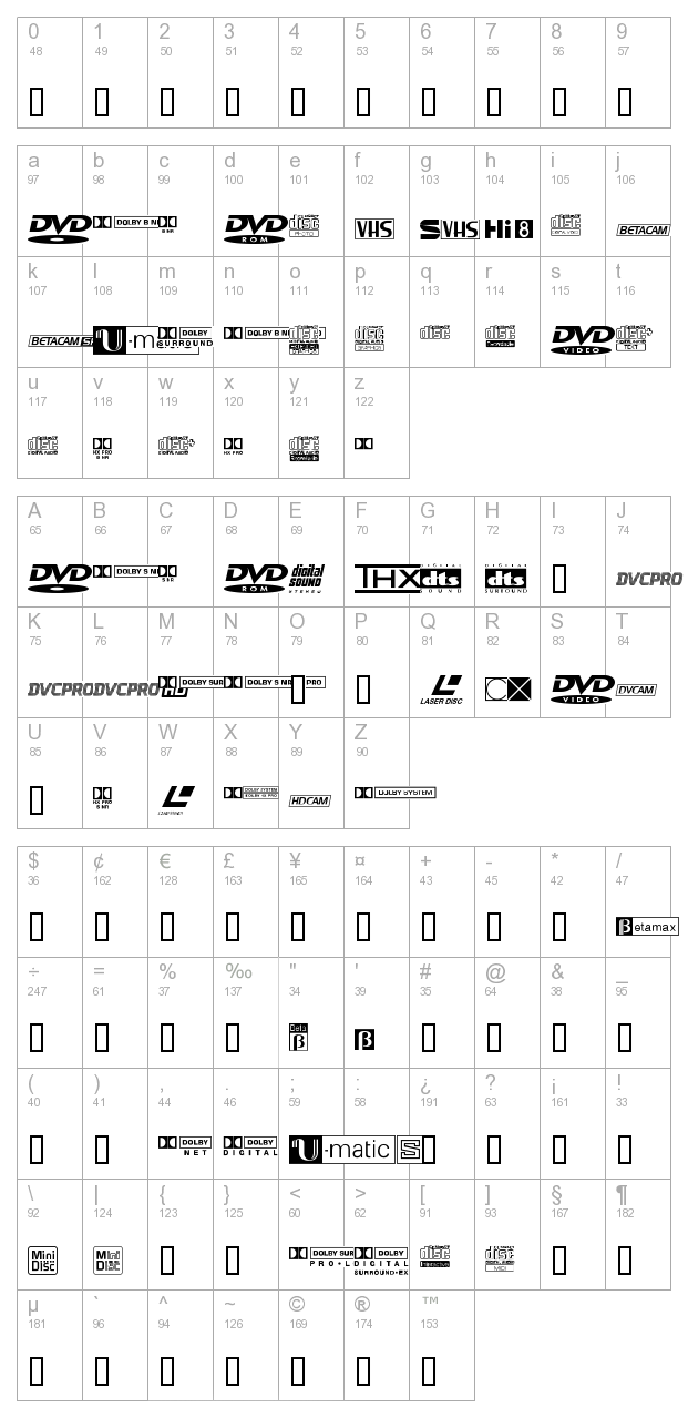 Audio Video Pi character map