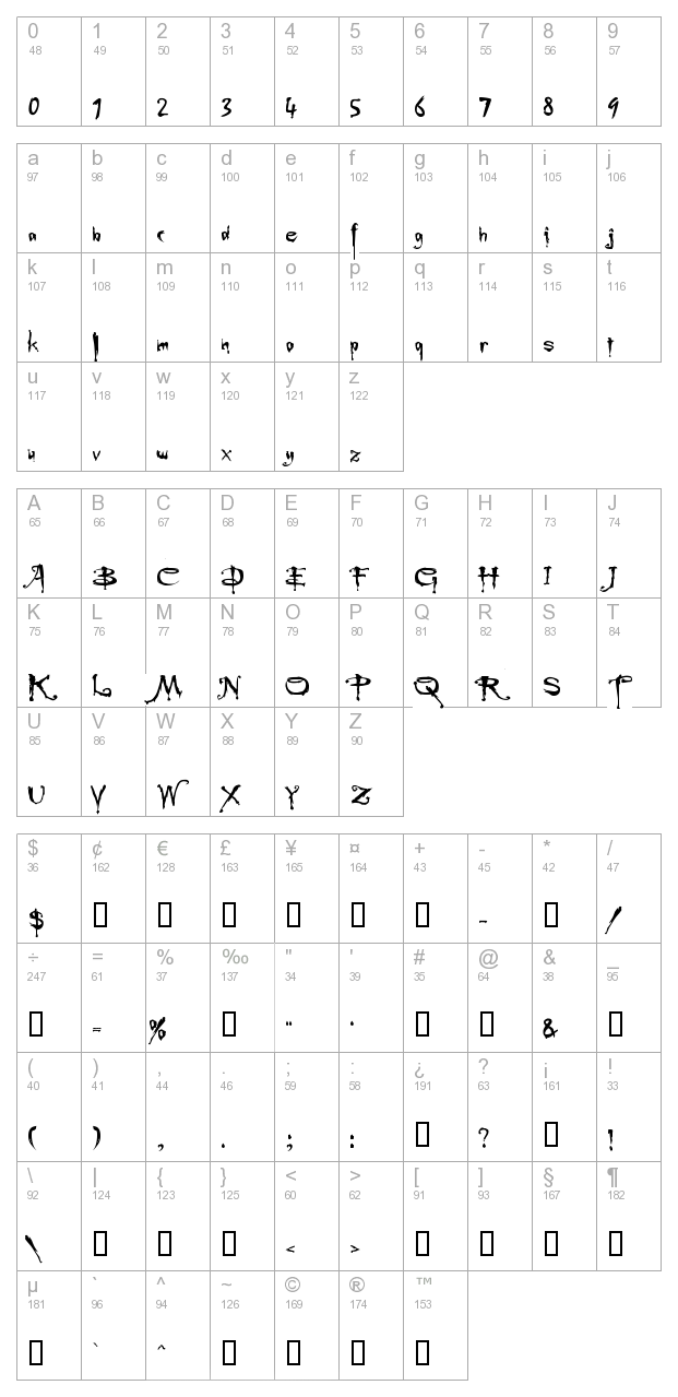 Buffied character map