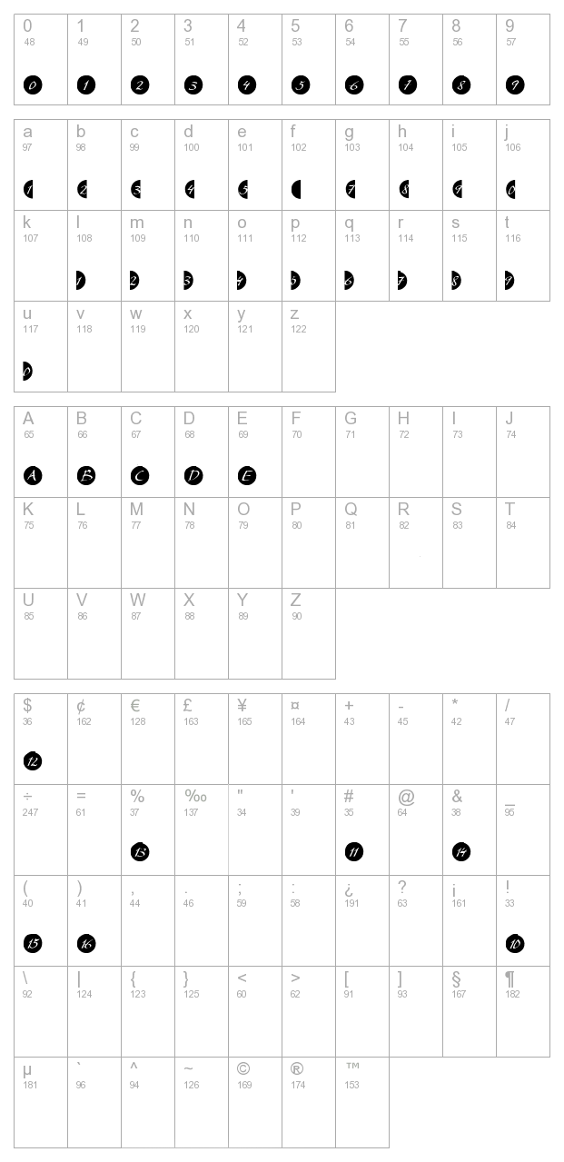 Bullet Numbers My Script Neg PDF character map