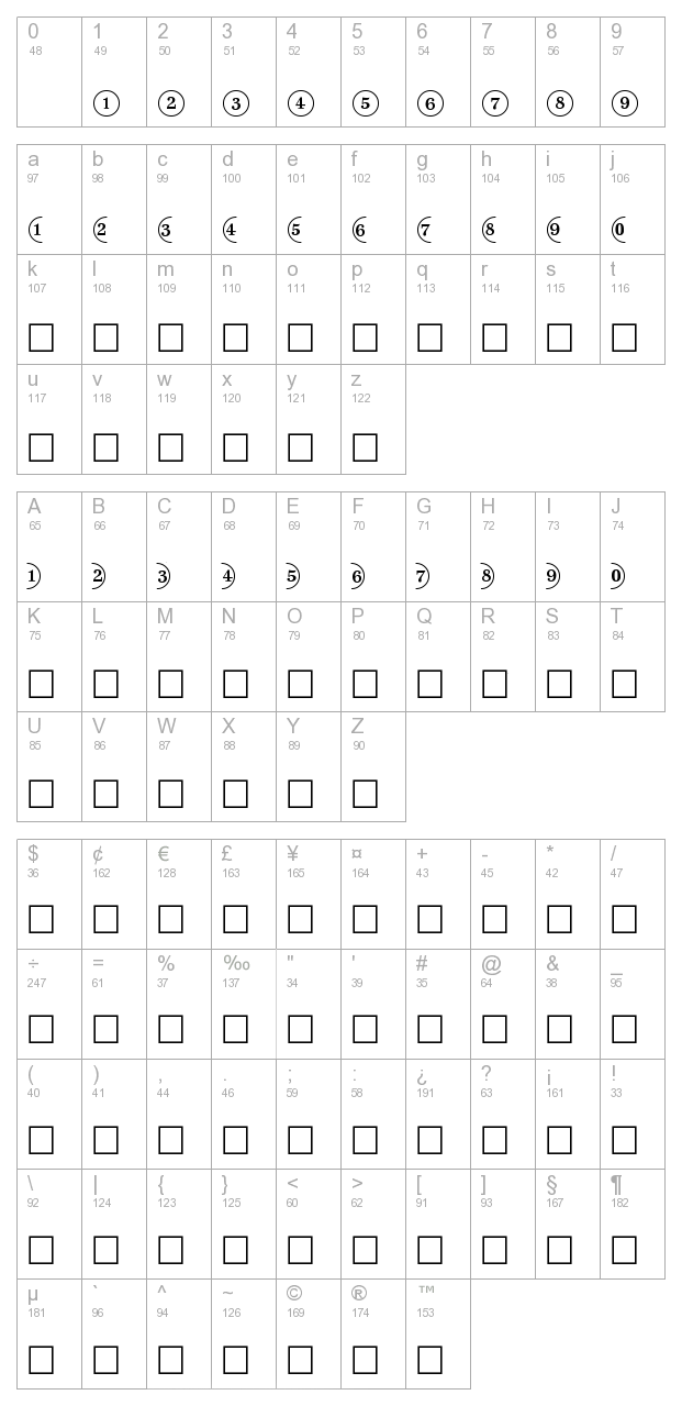 Circled Numbers Normal character map
