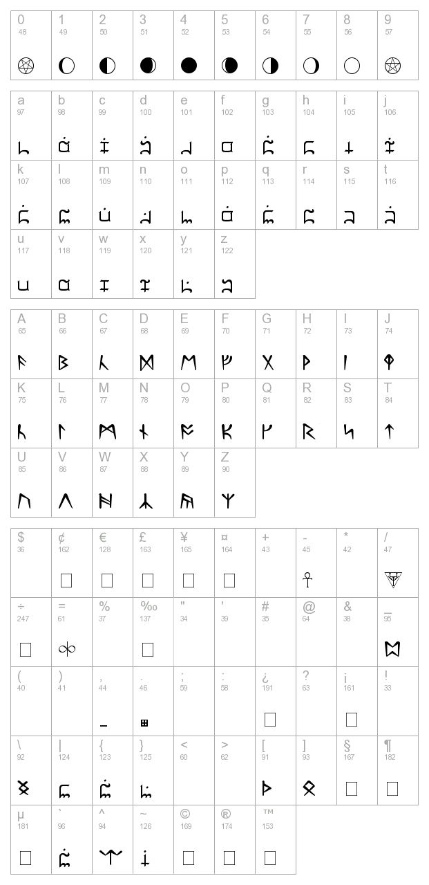 Ultima Normal character map