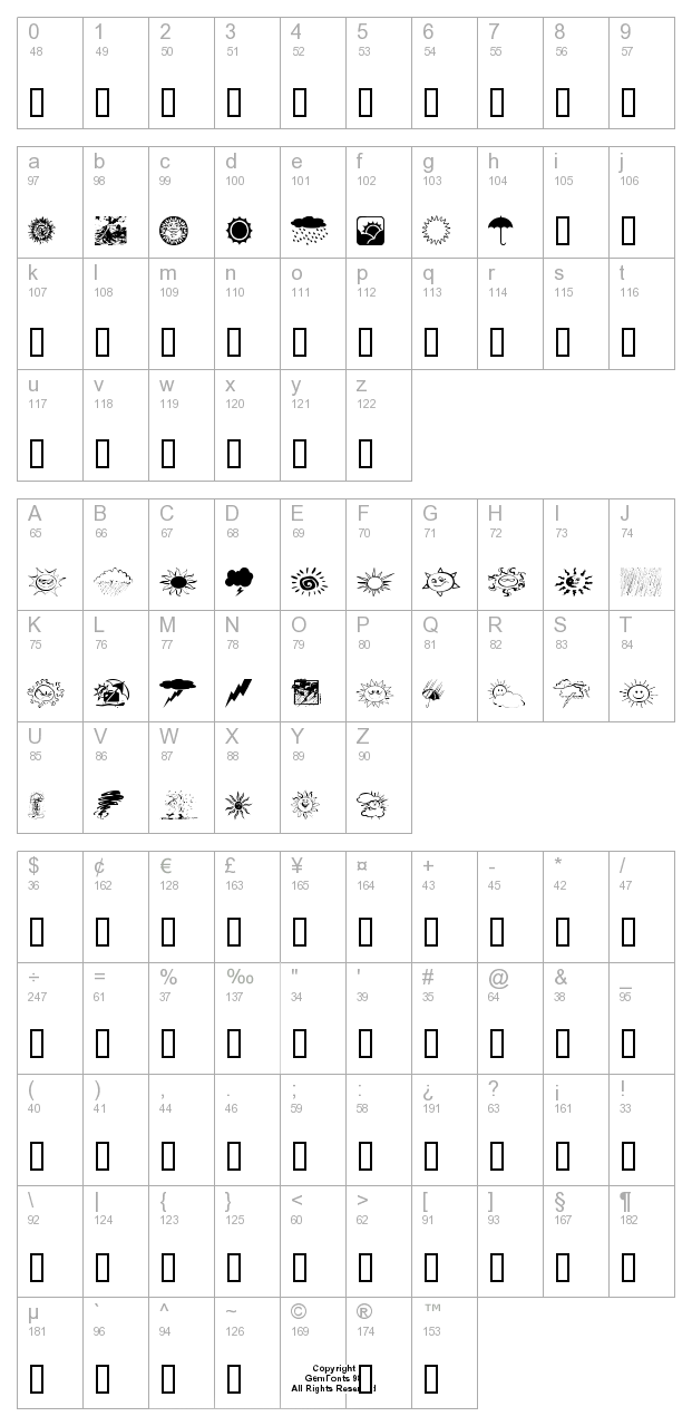 Whethers character map